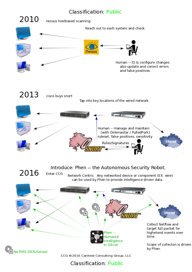 Network security through time